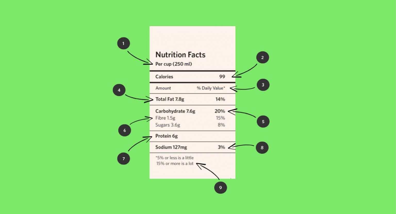 Nutrition information guide